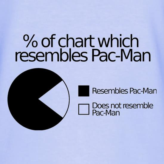 Pac-man Pie Chart t shirt